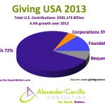 Giving USA 2014